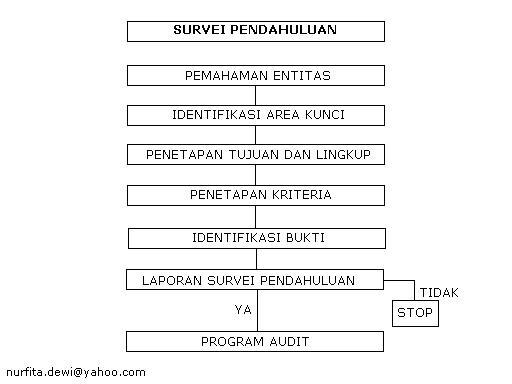 Perencanaan Audit Kinerja Kampus Keuangan